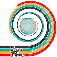 Infographic History of the World
